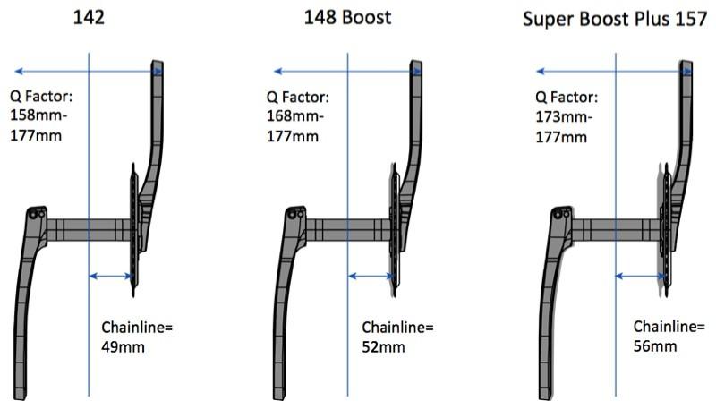 nwm-super-boost-157-pédaliers-entraxe-q-factor-chainline
