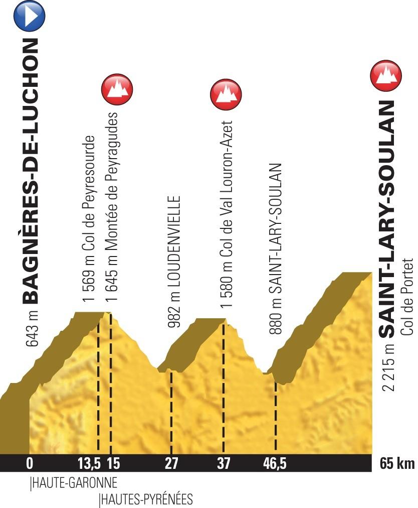 What Channel Is Tour De France